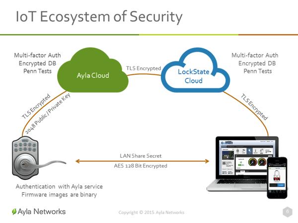 Ayla Networks Ecosystem