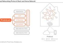 Freescale THREAD NETWORK