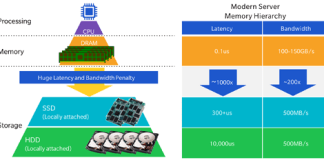 RAMBUS Smart Data Acceleration