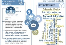Asia-Pacific Industrial Control Systems Security Market