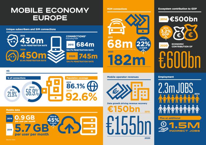 GSMA Mobile Economy Europe