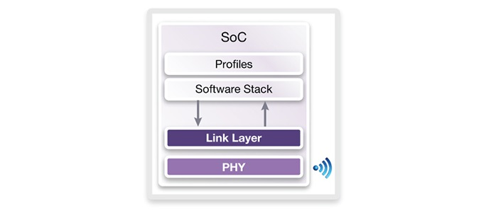 Synopsys Bluetooth