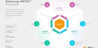 Samsung Artik IoT Platform