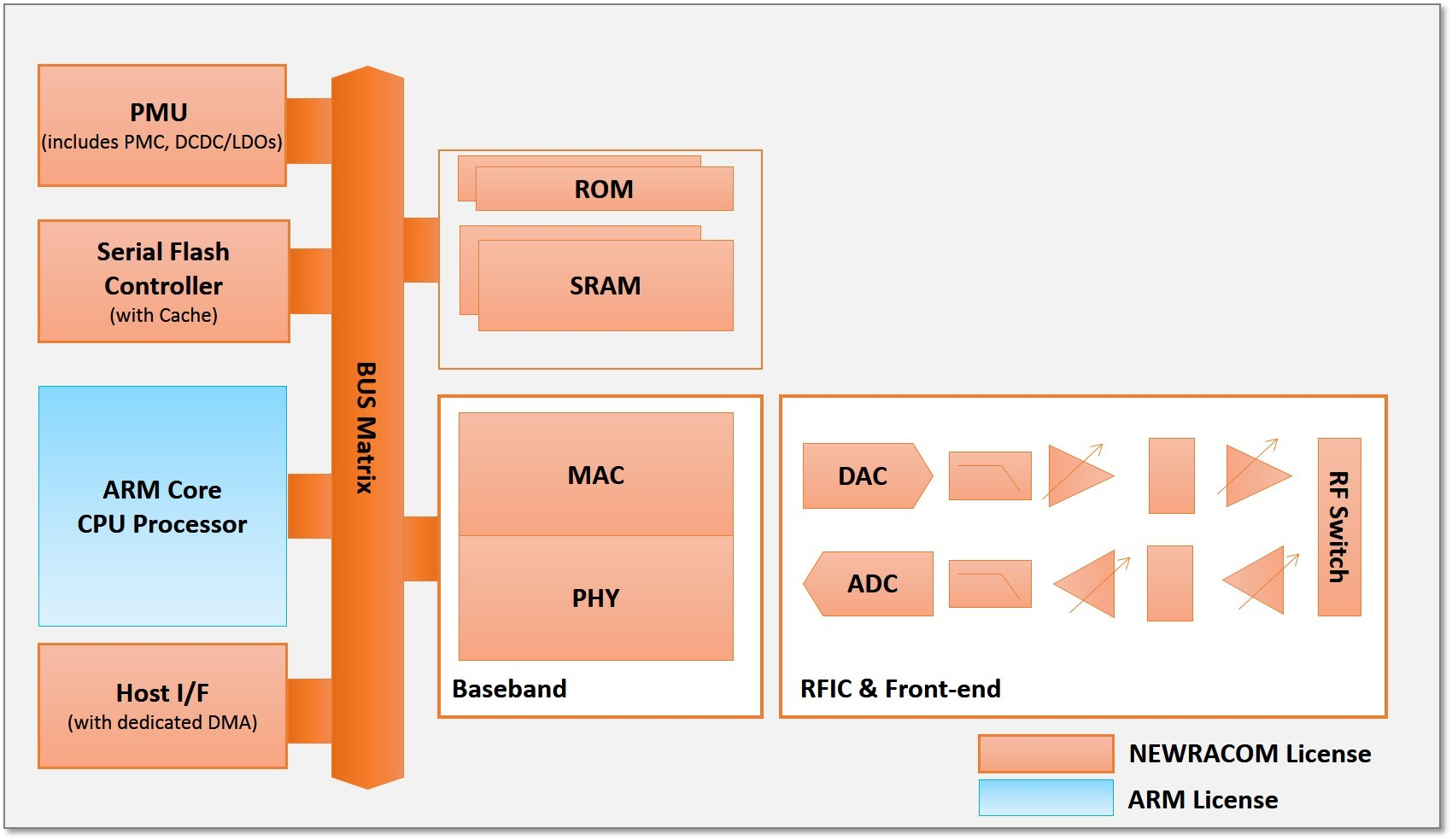 Newracom Announces Availability of Ultra-Low Power ARM Core Based Wi