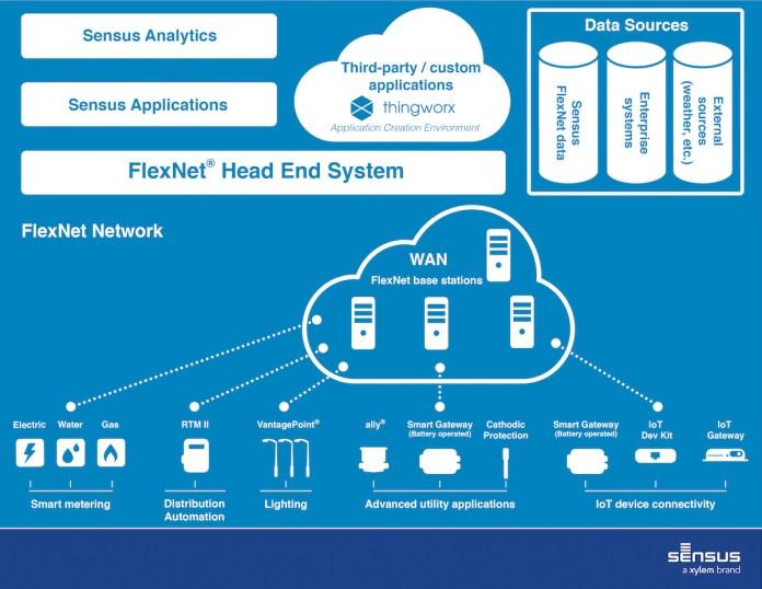 FlexNet IoT Network