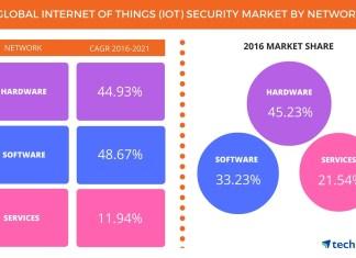 Global Internet of Things Security Market