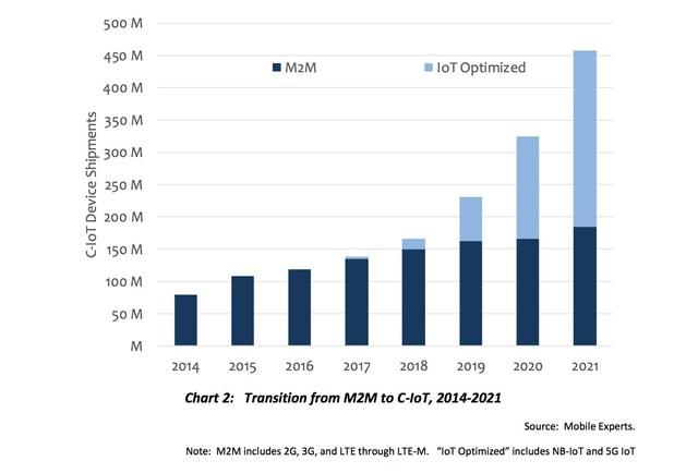 M2M to C-IoT