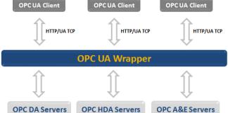 UA Wrapper Architecture