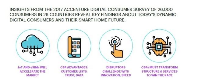 Accenture DCS Comms
