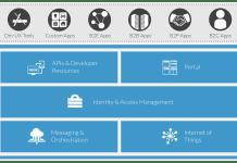 Covisint IoT Platform