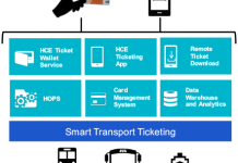 Rambus Smart Ticketing