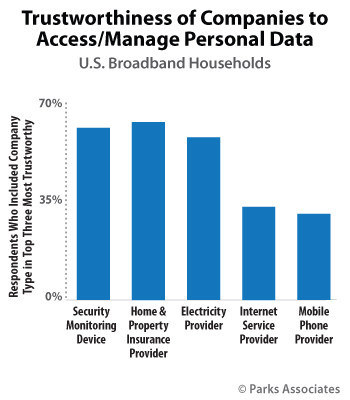 Trustworthiness of Companies to Access/Manage Personal Data