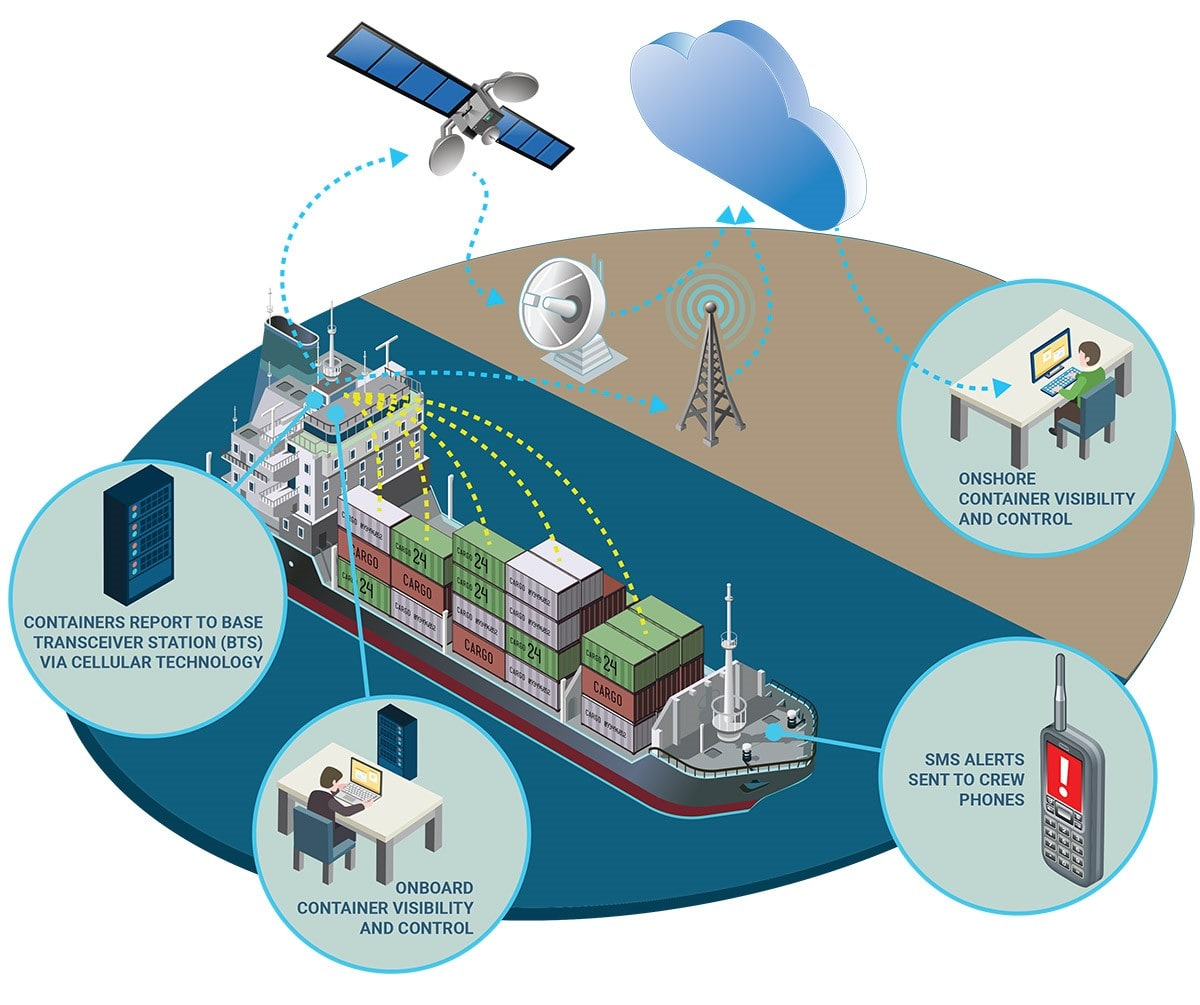 Tote Maritime Selects Orbcomm S Vesselconnect Solution For