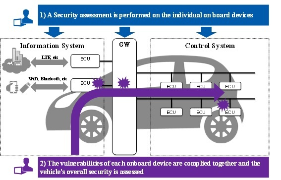 NRI Vehicle Security