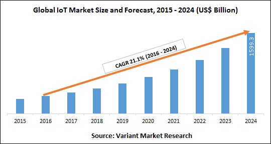 global-iot-market-size-and-forecast
