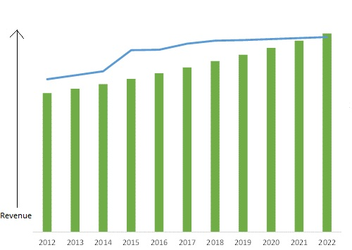 AIRCRAFT MRO MARKET SIZE STATUS AND OUTLOOK (2012-2022)