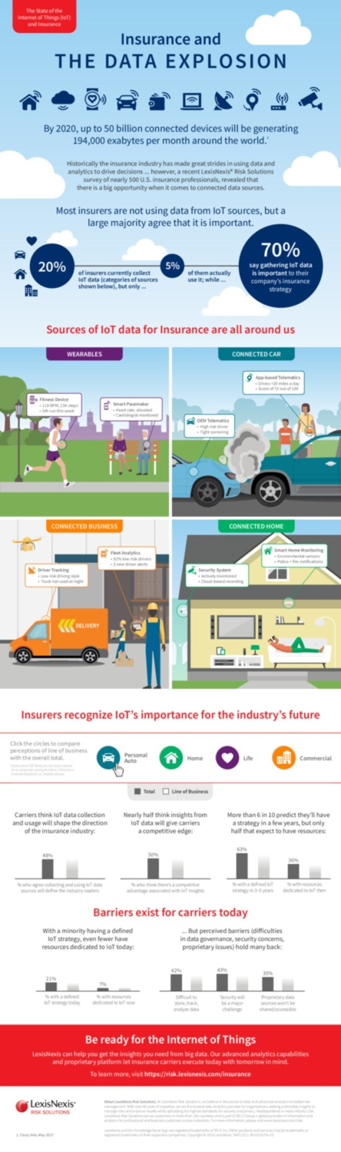 Insurance and the Data Explosion