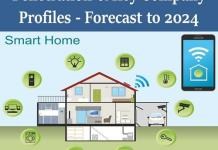 china smart home market