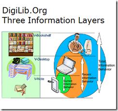Three_information_layers_of_digilib