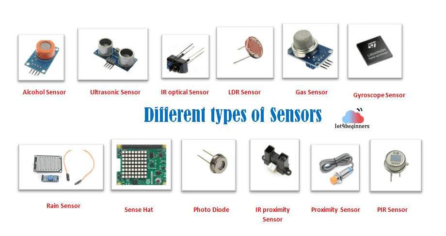 Commonly used Sensors in the Internet of Things (IoT) devices and