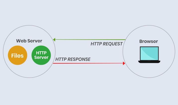 ilustrasi HTTP Hypertext transfer protocol