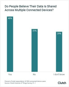 More than 60% of connected device owners either don't know or unsure whether their data is shared across multiple devices, Clutch survey finds.