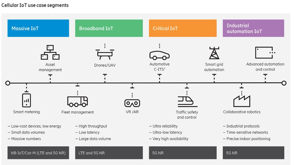 Chart: cellular IoT use case segments