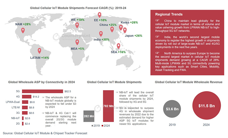 chart: Counterpoint Research Global Cellular IoT Module Forecast Insight