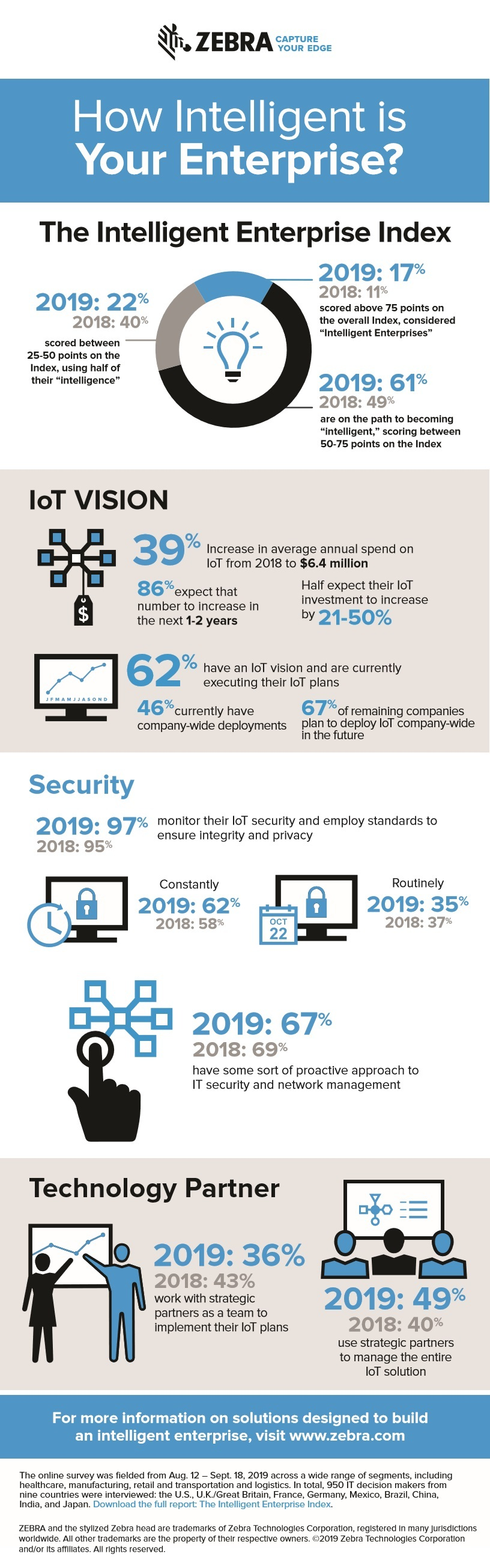 Infographics: How Intelligent is your Enterprise? by Zebra Technologies