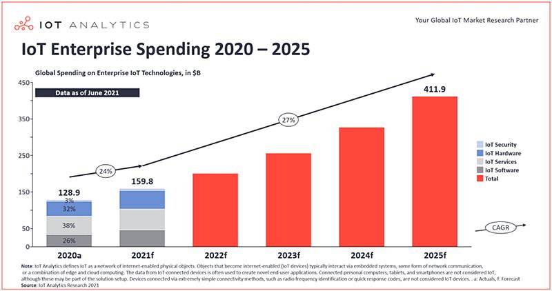 Chart: IoT enterprise spending 2021-2025