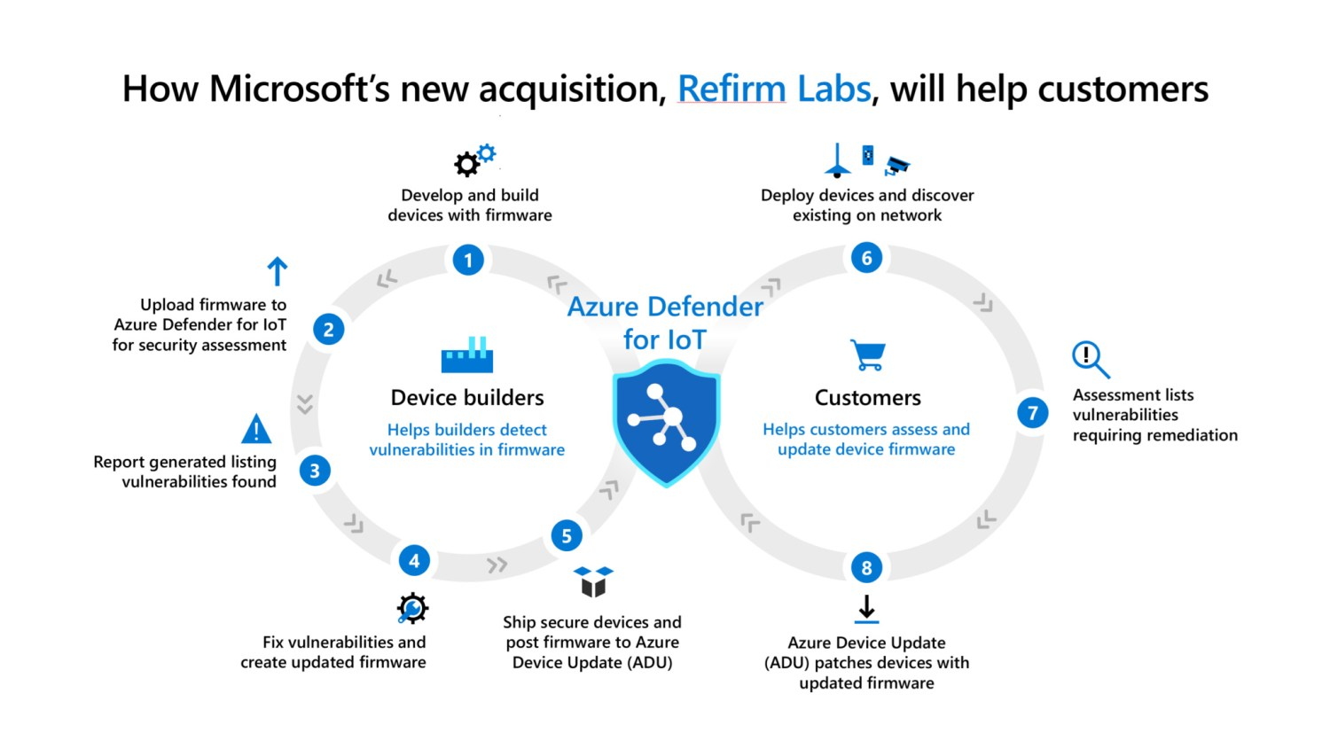 Microsoft will enhance chip-to-cloud protection with ReFirm Labs