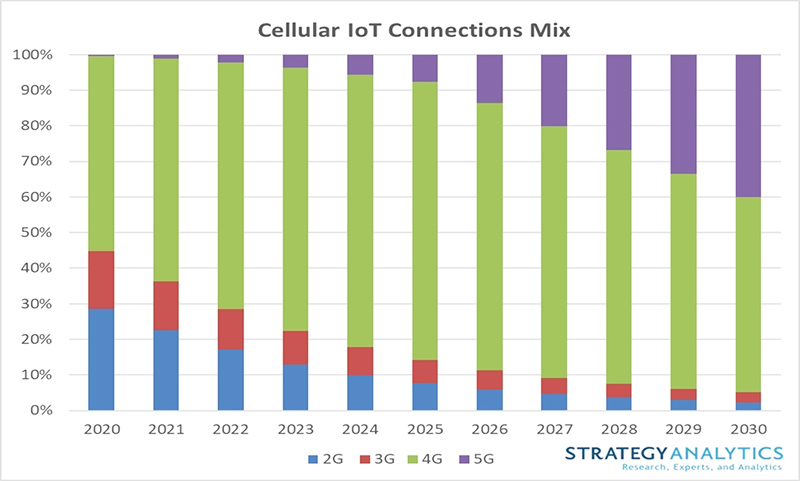 Strategy Analytics chart: Cellular IoT connections mix 2020-2030
