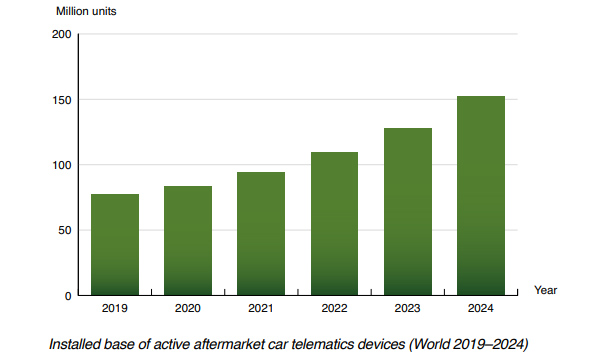 chart: active aftermarket car telematics devices 2019-2024