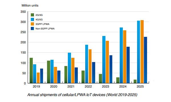 chart : annual shipments cellular/lpwa iot devices world 2019-2025