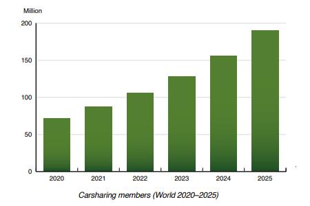chart: car sharing members world 2020-2025