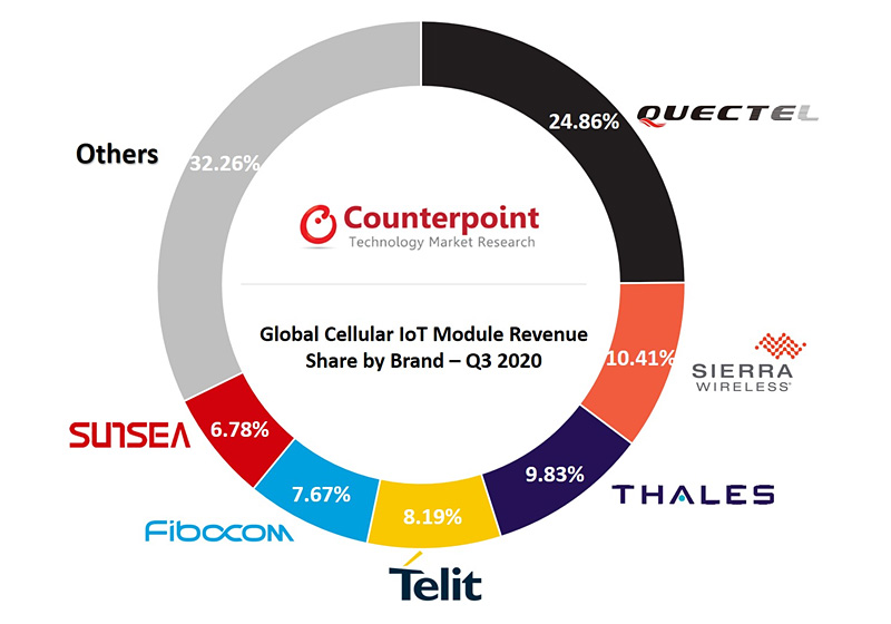 chart: global cellular iot module revenue share by brand q3 2020