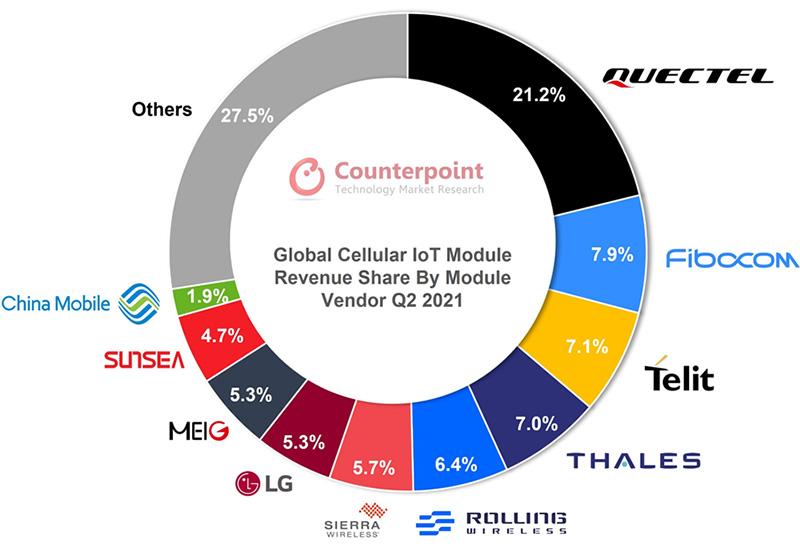 Global Cellular IoT Module Revenue Share by Module Vendor, Q2 2021
