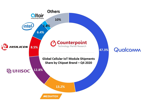 chart: Global Cellular IoT Module Shipments Share by Chipset Brand, Q4 2020