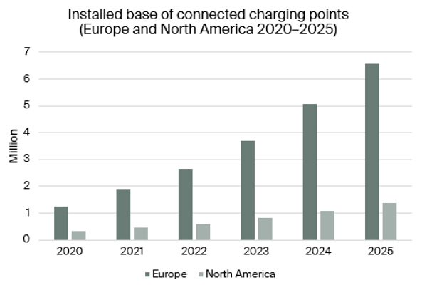 installed base of connected charging points Europe & North America 2020-2025