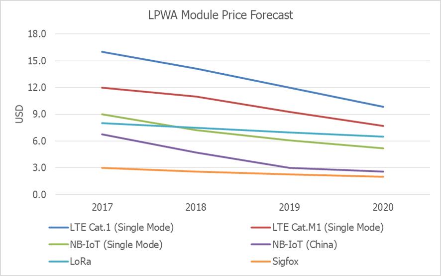 chart: lpwa module price forecast 2017-2020