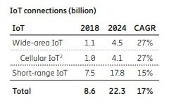 table: cellular-iot-connections-growth-2018-2024