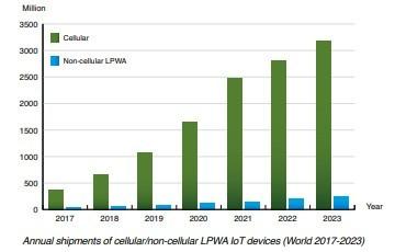 Chart: annual shipments of cellular/non-cellular lpwa IoT modules