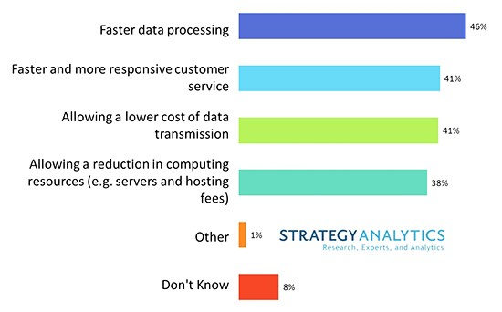 chart: Strategy Analytics Edge Computing benefits (survey)