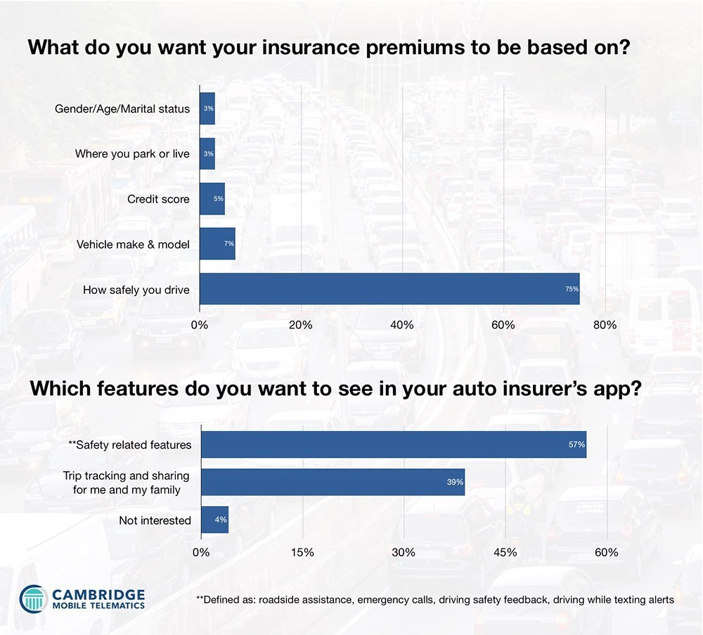 chart: insurance survey results by Cambridge Mobile Telematics