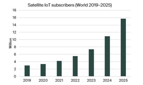 chart: satellite IoT subscribers World 2019-2025