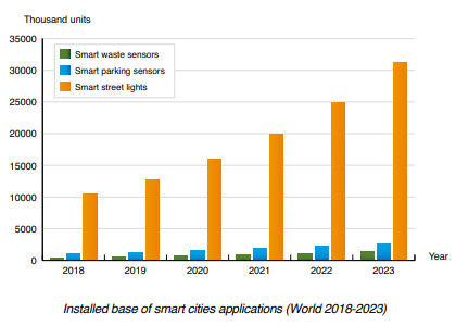 chart: smart cities applications World 2018-2023