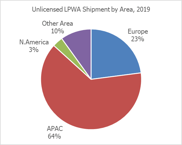 chart: unlicensed lpwa-device shipments by area 2019