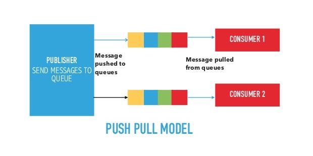 pp model