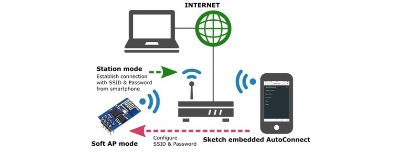 Dynamic WLAN configuration for ESP32 Board | AutoConnect