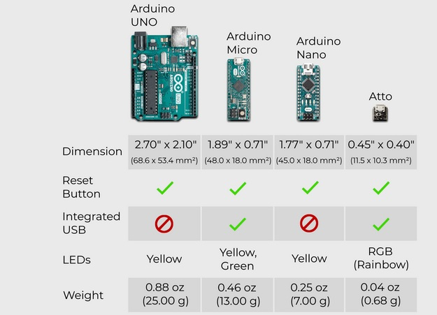 atto dev board